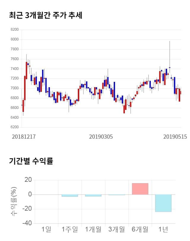 삼진, 전일 대비 약 7% 상승한 7,450원