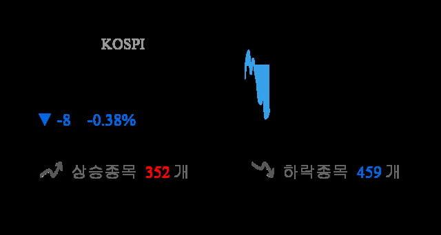 [이 시각 코스피] 코스피 현재 2084.78p 하락 반전