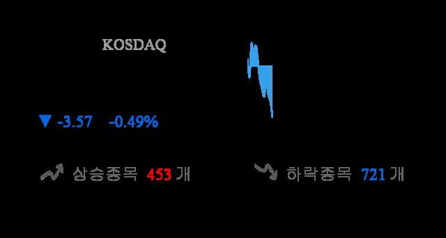 [이 시각 코스닥] 코스닥 현재 726.03p 하락 반전