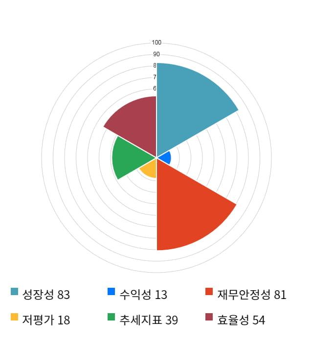 드림어스컴퍼니, 전일 대비 약 3% 하락한 7,710원
