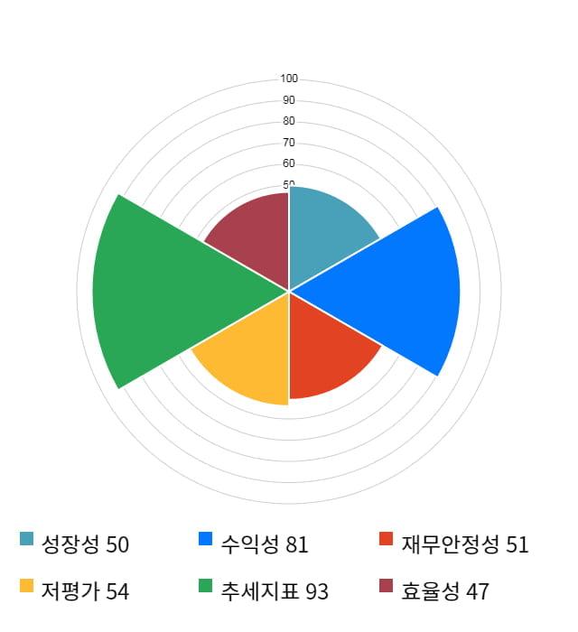 남선알미늄, 52주 신고가 경신... 전일 대비 15% 상승