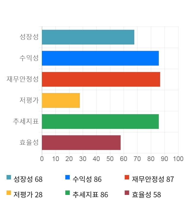 영인프런티어, 전일 대비 약 6% 상승한 9,120원