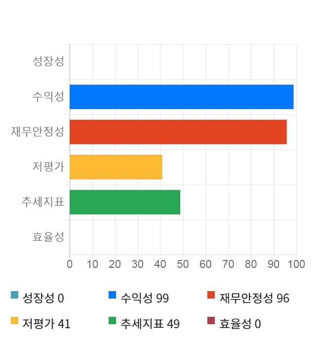 남화산업, 전일 대비 약 7% 상승한 8,370원