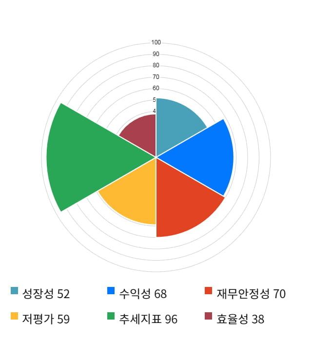 파워넷, 전일 대비 약 4% 하락한 5,840원