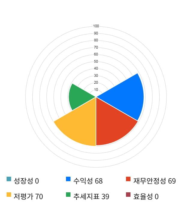 아시아나IDT, 전일 대비 약 3% 상승한 15,650원