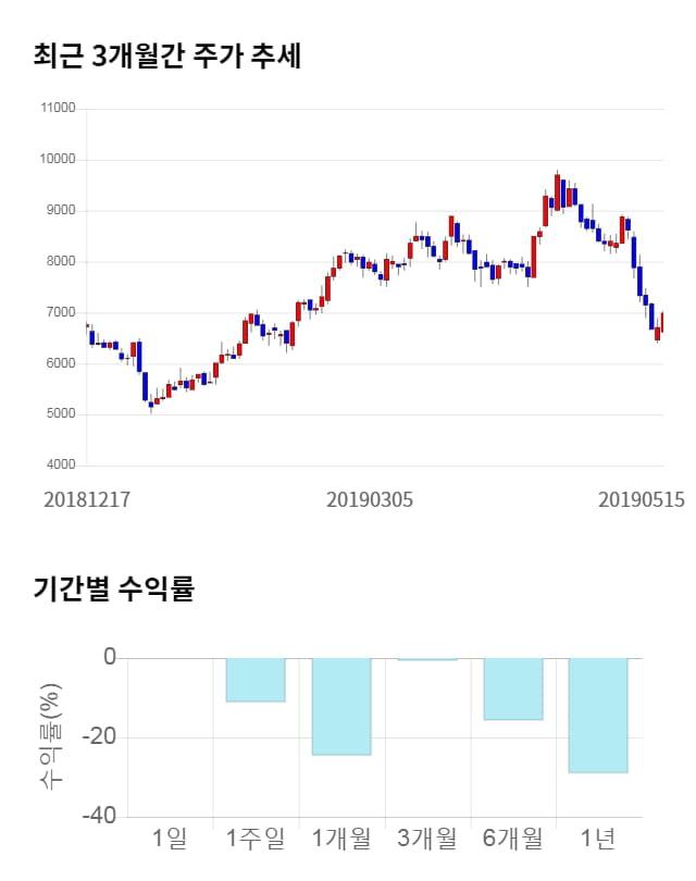 와이엠씨, 전일 대비 약 5% 하락한 6,660원