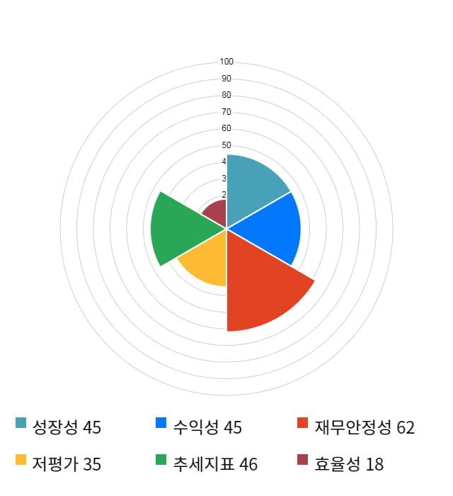 성문전자, 전일 대비 약 9% 상승한 3,070원