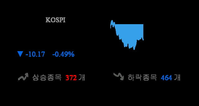 [이 시각 코스피] 코스피 현재 2082.61p 하락 반전