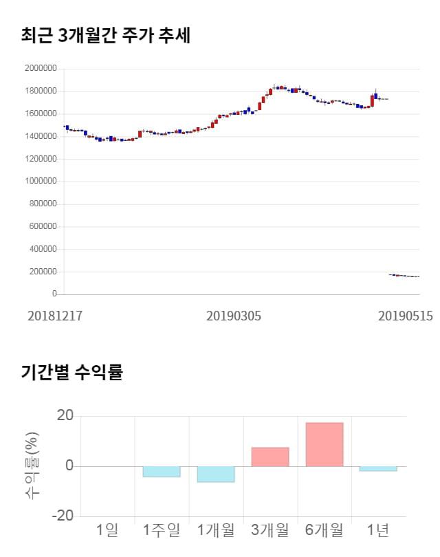 롯데칠성, 전일 대비 약 5% 상승한 165,500원