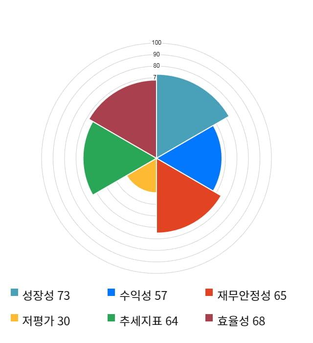 쿠쿠홈시스, 52주 신고가 경신... 전일 대비 23% 상승