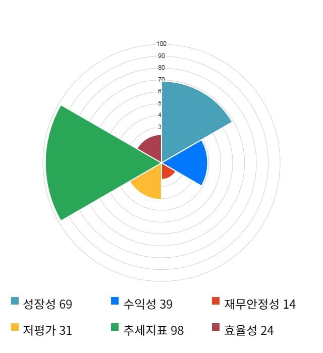 에이스테크, 10% 하락... 전일 보다 970원 내린 8,720원