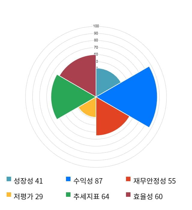 인크로스, 전일 대비 약 4% 하락한 23,400원