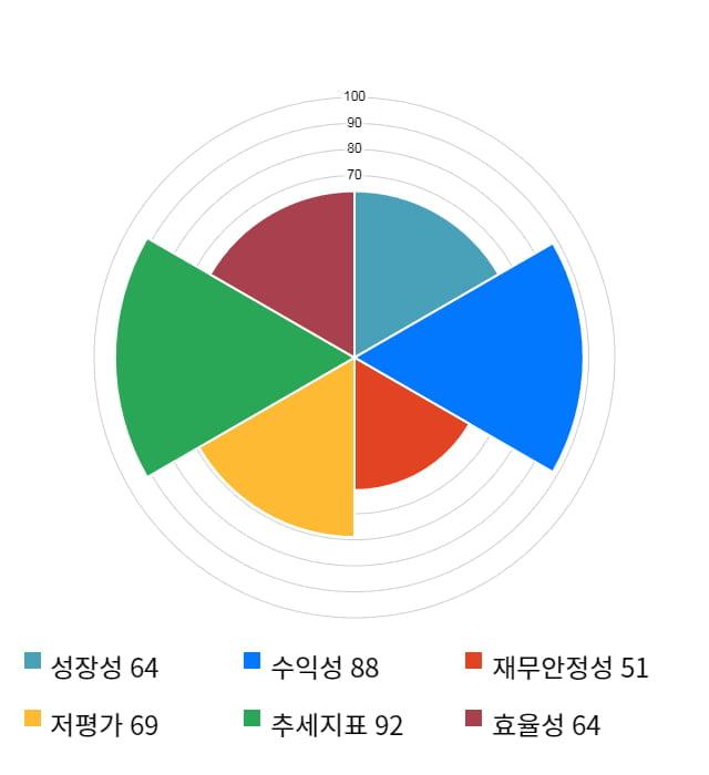 에스넷, 10% 하락... 전일 보다 850원 내린 7,300원