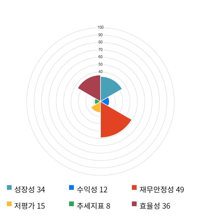 내츄럴엔도텍, 전일 대비 약 5% 하락한 7,060원