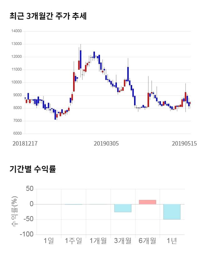 바이오제네틱스, 전일 대비 약 5% 하락한 8,040원