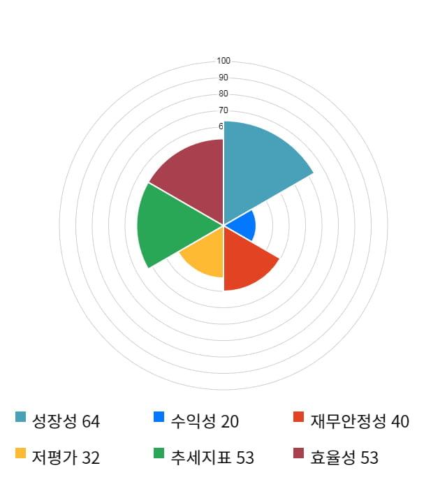아이컴포넌트, 전일 대비 약 3% 하락한 6,240원