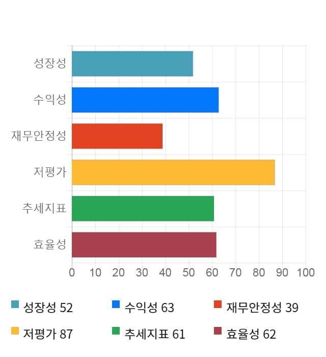 세원물산, 전일 대비 약 8% 상승한 6,420원