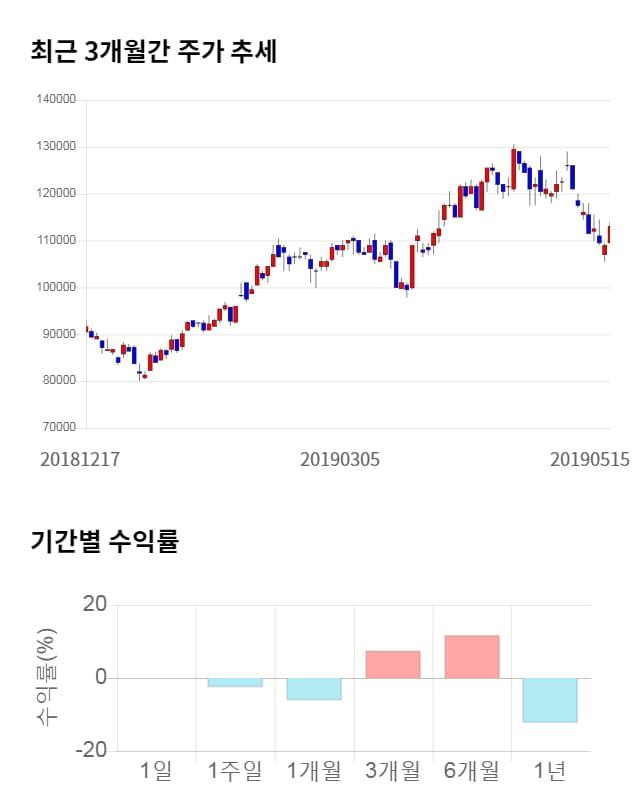 LG이노텍, 전일 대비 약 3% 하락한 109,500원