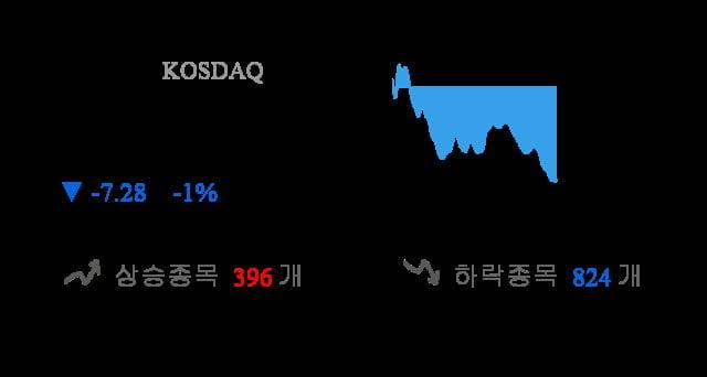 [시황점검] 13시 7분 코스닥 -1% 대 하락폭 기록 - 외인 순매도(-1,249억원)