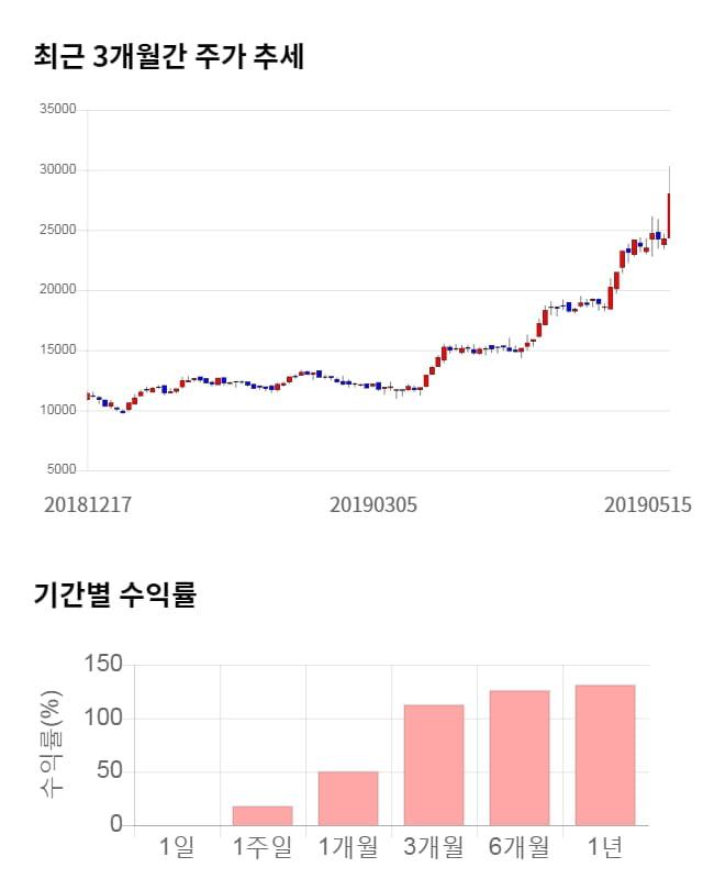 케이엠더블유, 전일 대비 약 8% 하락한 25,750원