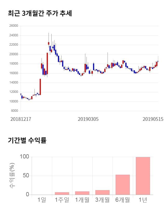 삼성출판사, 전일 대비 약 6% 하락한 17,350원