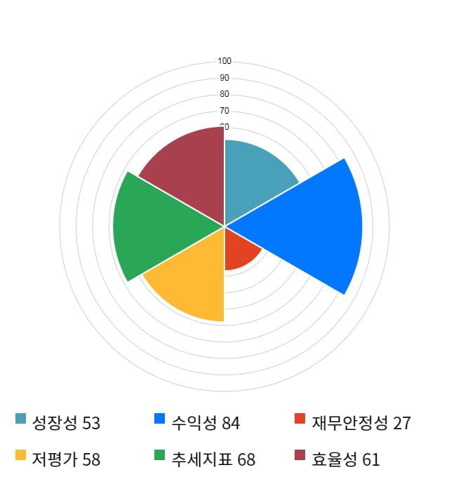 KG ETS, 전일 대비 약 4% 하락한 3,720원