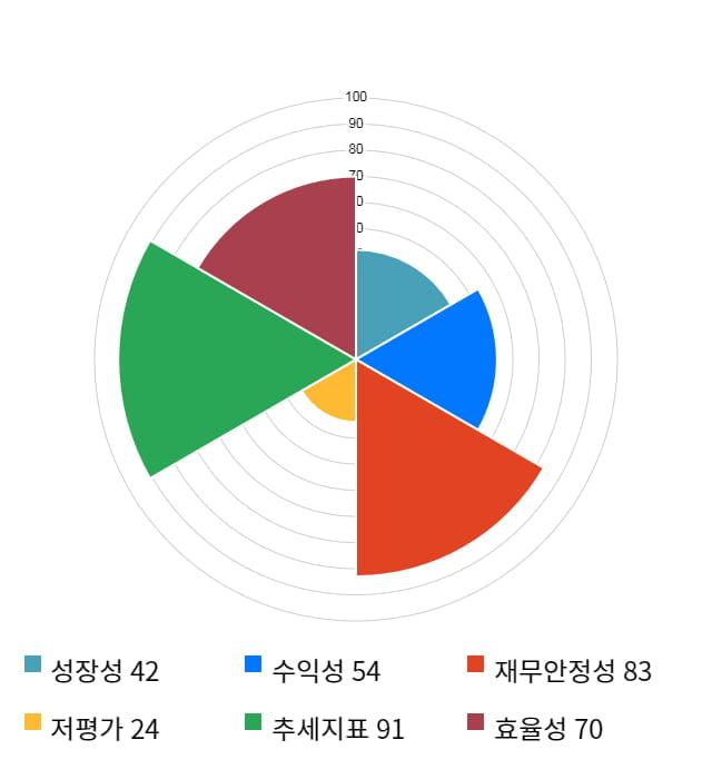 SCI평가정보, 전일 대비 약 3% 하락한 3,275원