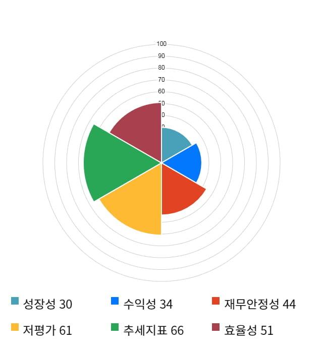 우성사료, 전일 대비 약 5% 하락한 3,305원