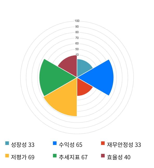 동아화성, 전일 대비 약 4% 하락한 5,820원