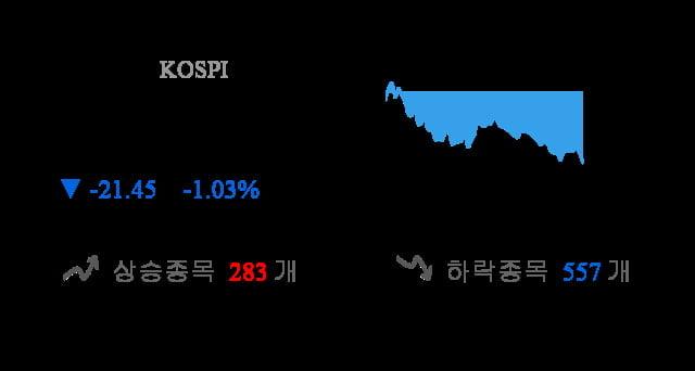 [이 시각 코스피] 코스피 현재 2071.33p 하락 반전
