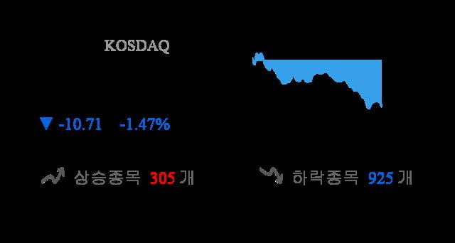 [이 시각 코스닥] 코스닥 현재 718.89p 하락 반전