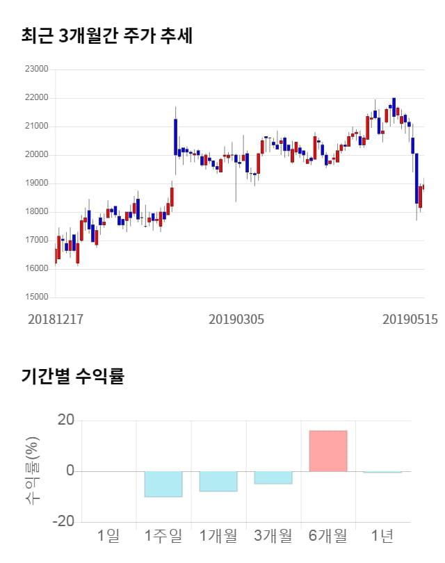대웅, 전일 대비 약 5% 하락한 17,950원