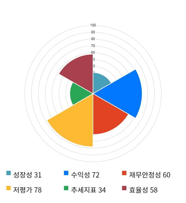 애경유화, 전일 대비 약 6% 하락한 8,290원