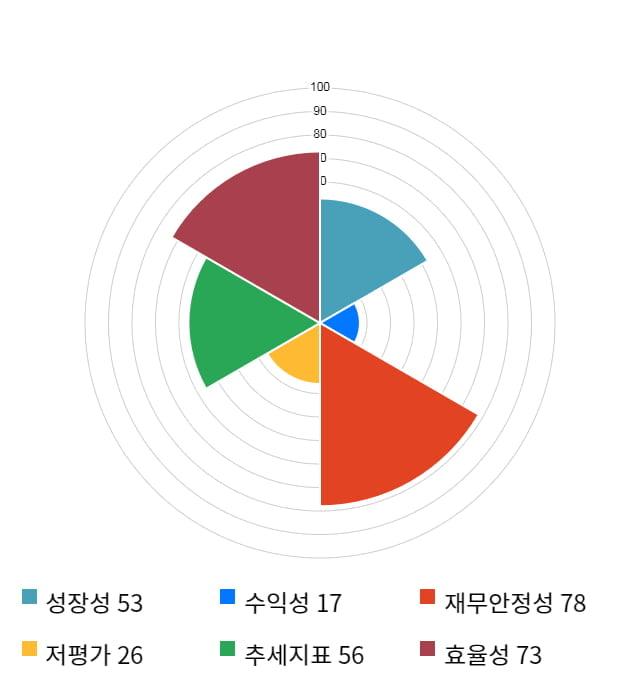 에프엔씨엔터, 전일 대비 약 4% 하락한 8,400원