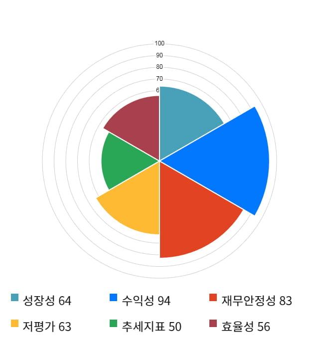 디바이스이엔지, 전일 대비 약 7% 하락한 10,850원