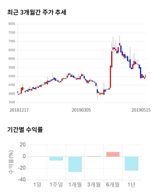 씨트리, 전일 대비 약 4% 하락한 4,870원