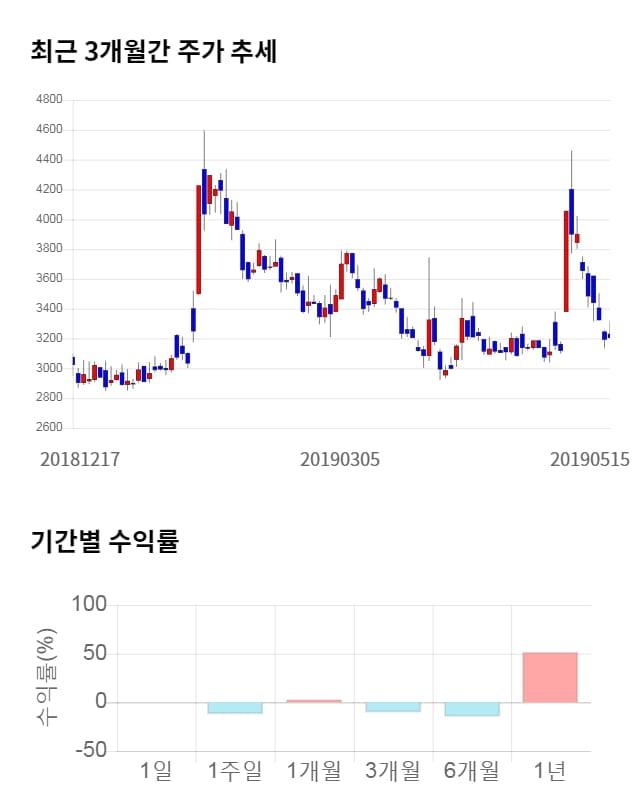 케이엠제약, 전일 대비 약 4% 하락한 3,075원