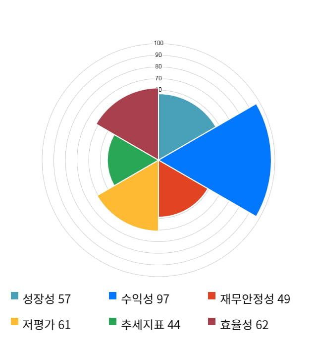 SK하이닉스, 전일 대비 약 3% 하락한 71,900원