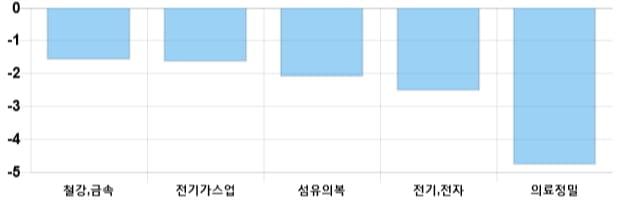 [마감 시황] 코스피 전일 대비 25.09p 하락한 2067.69p에 마감