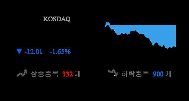 [마감 시황] 코스닥 전일 대비 12.01p 하락한 717.59p에 마감