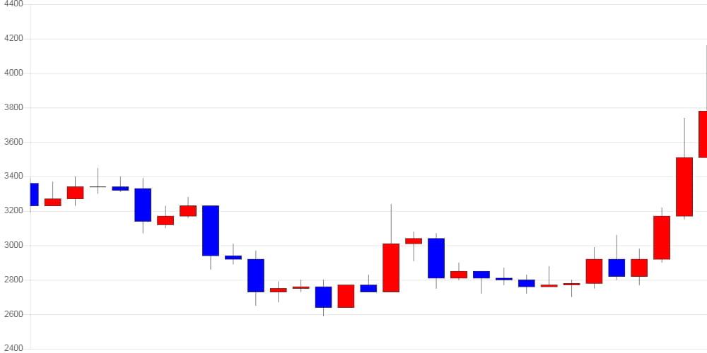 [가상화폐 뉴스] 퀀텀, 전일 대비 350원 (9.97%) 오른 3,860원