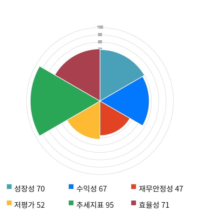 SFA반도체, 52주 신고가 경신... 전일 대비 12% 상승