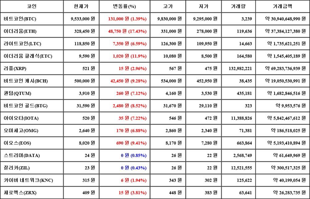 [가상화폐 뉴스] 05월 17일 01시 00분 비트코인(1.39%), 이더리움(17.43%), 질리카(0.43%)