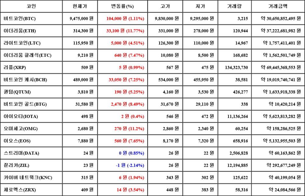 [가상화폐 뉴스] 05월 17일 01시 30분 비트코인(1.11%), 이더리움(11.77%), 질리카(-2.14%)