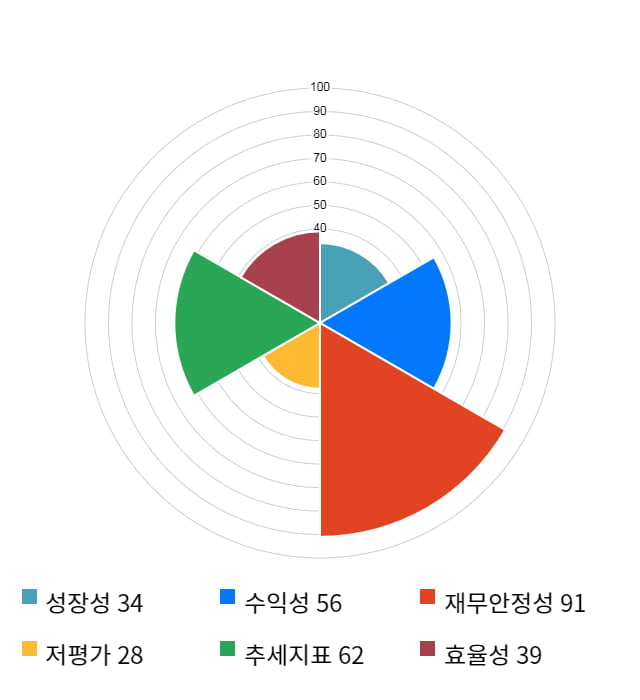 파마리서치프로덕트, 전일 대비 약 5% 상승한 41,000원