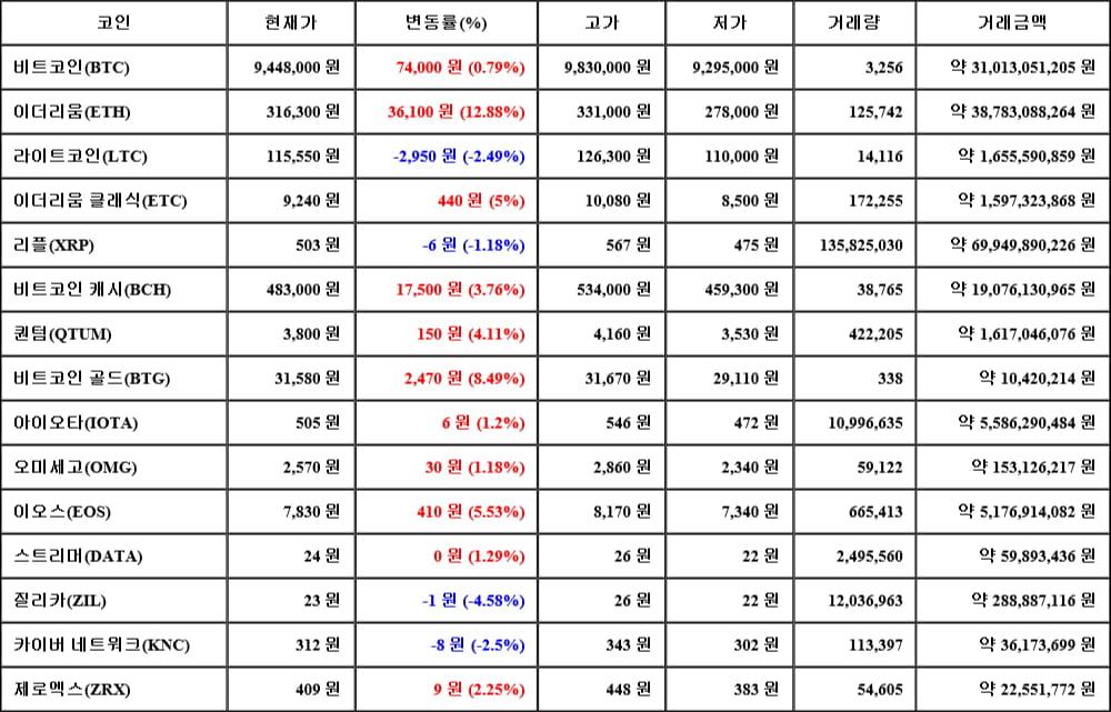 [가상화폐 뉴스] 05월 17일 02시 00분 비트코인(0.79%), 이더리움(12.88%), 질리카(-4.58%)