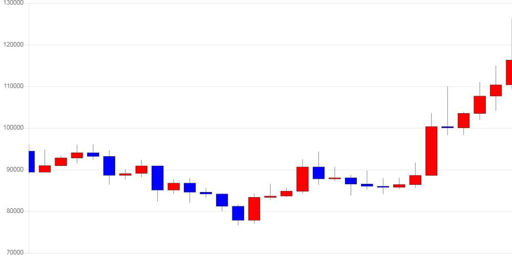 [가상화폐 뉴스] 라이트코인, 전일 대비 6,350원 (-5.24%) 내린 114,800원