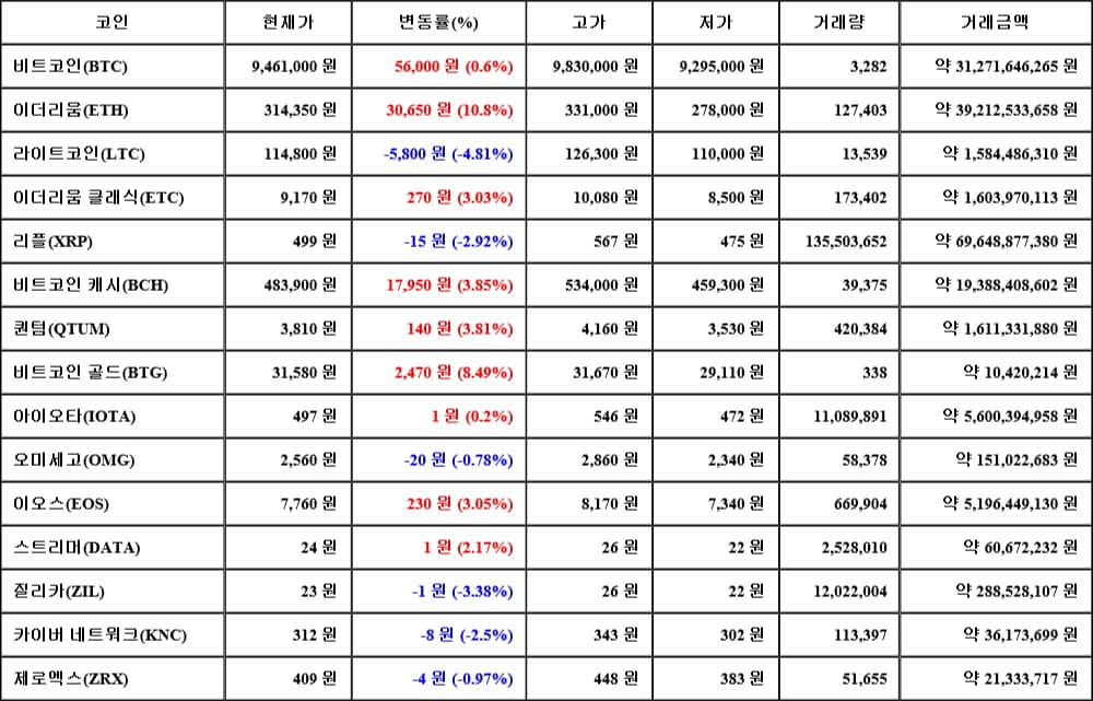 [가상화폐 뉴스] 05월 17일 02시 30분 비트코인(0.6%), 이더리움(10.8%), 라이트코인(-4.81%)