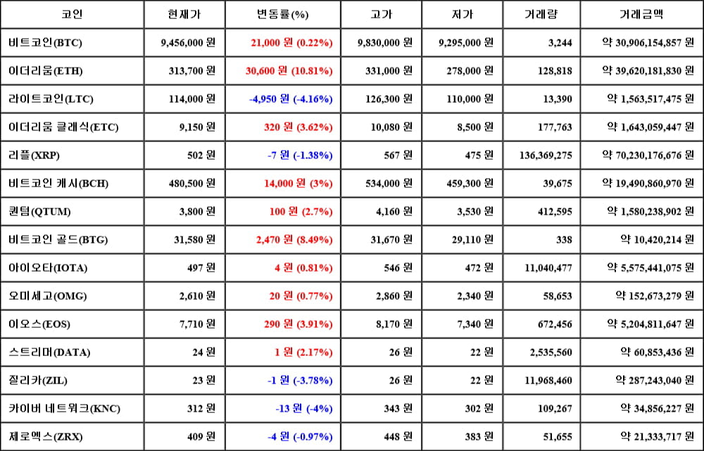 [가상화폐 뉴스] 05월 17일 03시 00분 비트코인(0.22%), 이더리움(10.81%), 라이트코인(-4.16%)
