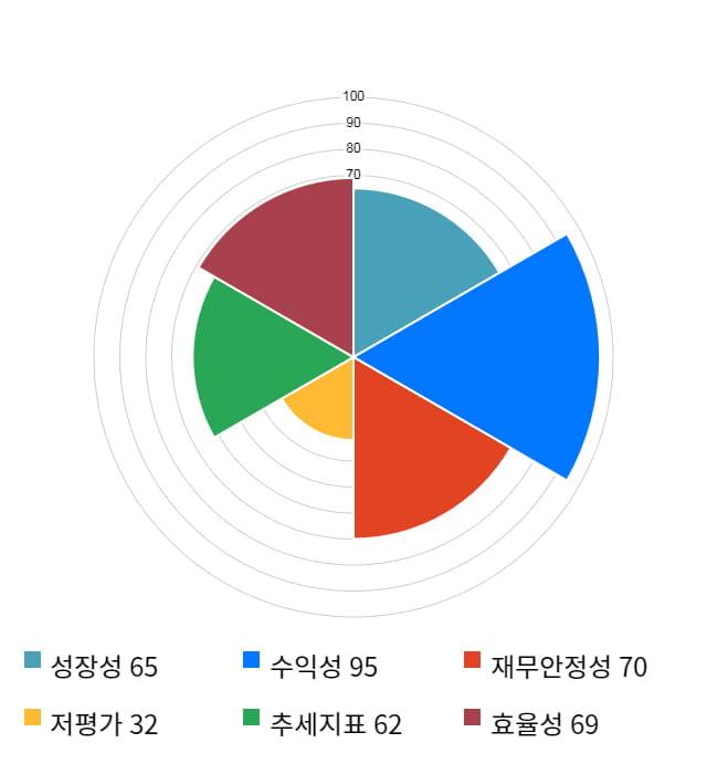 덱스터, 전일 대비 약 6% 상승한 8,240원